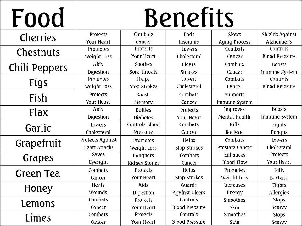 Health Food Benefits Chart
