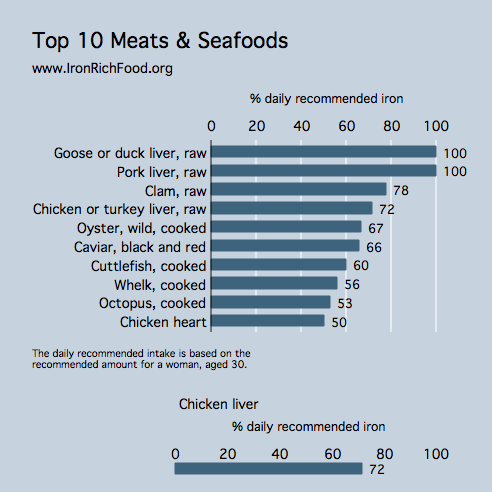 Top 10 Meat n Seafood Iron